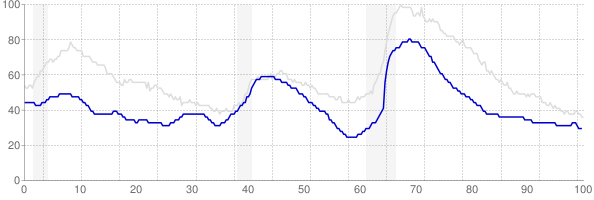 Utah monthly unemployment rate chart from 1990 to April 2019
